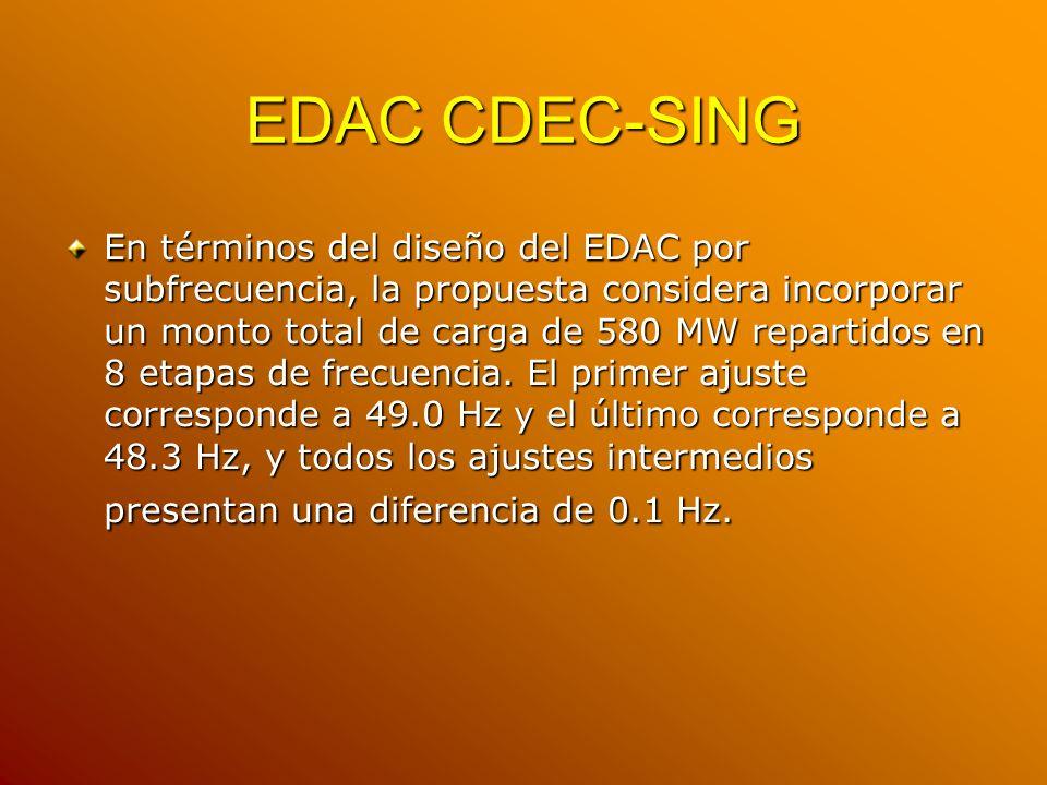 EDAC CDEC-SING