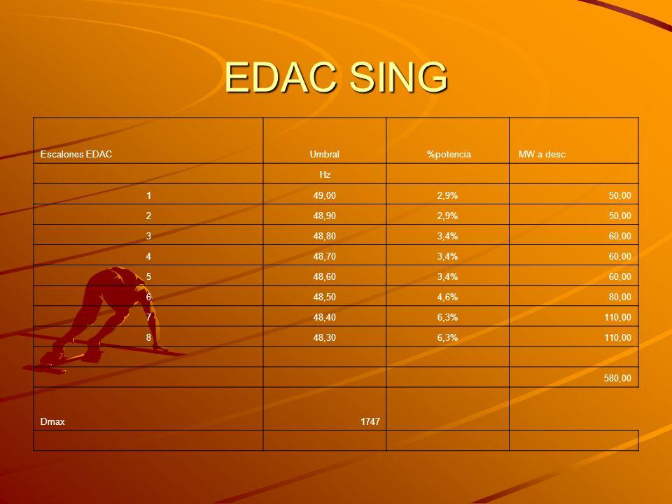 EDAC SING Escalones EDAC Umbral %potencia MW a desc Hz 1 49,00 2,9%