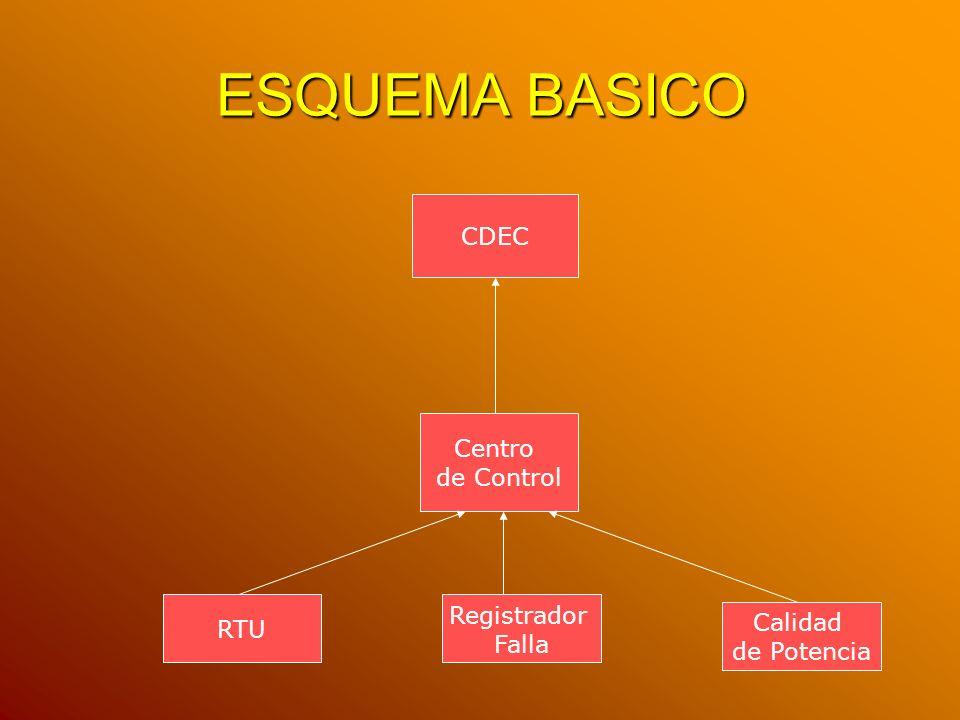 ESQUEMA BASICO CDEC Centro de Control Registrador RTU Calidad Falla
