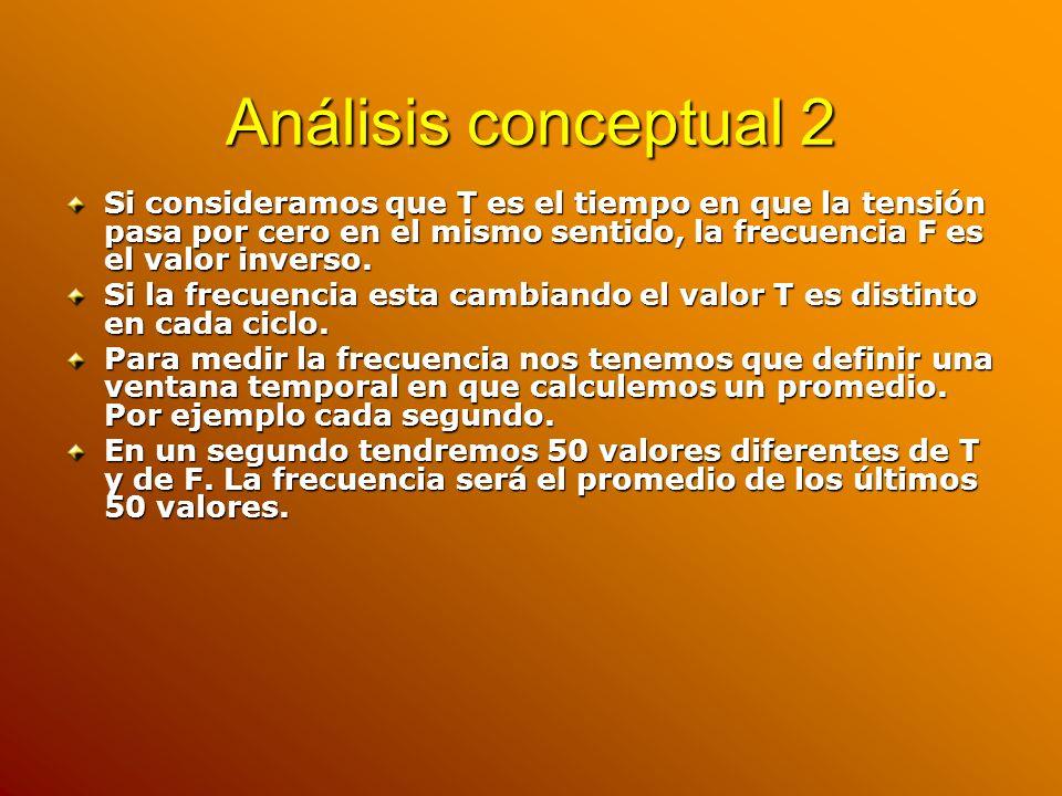 Análisis conceptual 2 Si consideramos que T es el tiempo en que la tensión pasa por cero en el mismo sentido, la frecuencia F es el valor inverso.