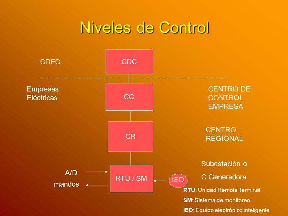 Niveles de Control CDC CDEC Empresas Eléctricas CC