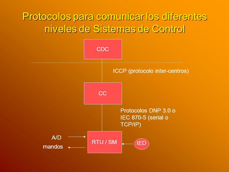 Protocolos para comunicar los diferentes niveles de Sistemas de Control