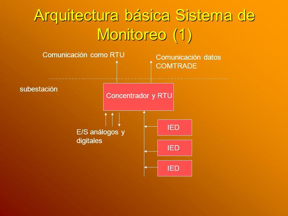 Arquitectura básica Sistema de Monitoreo (1)