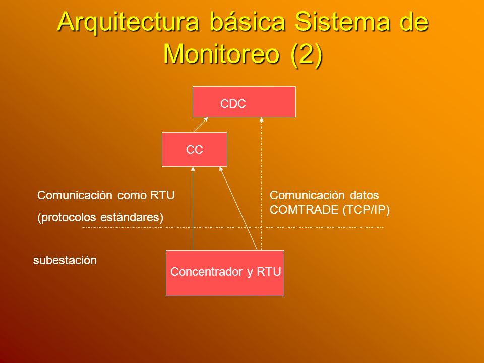 Arquitectura básica Sistema de Monitoreo (2)
