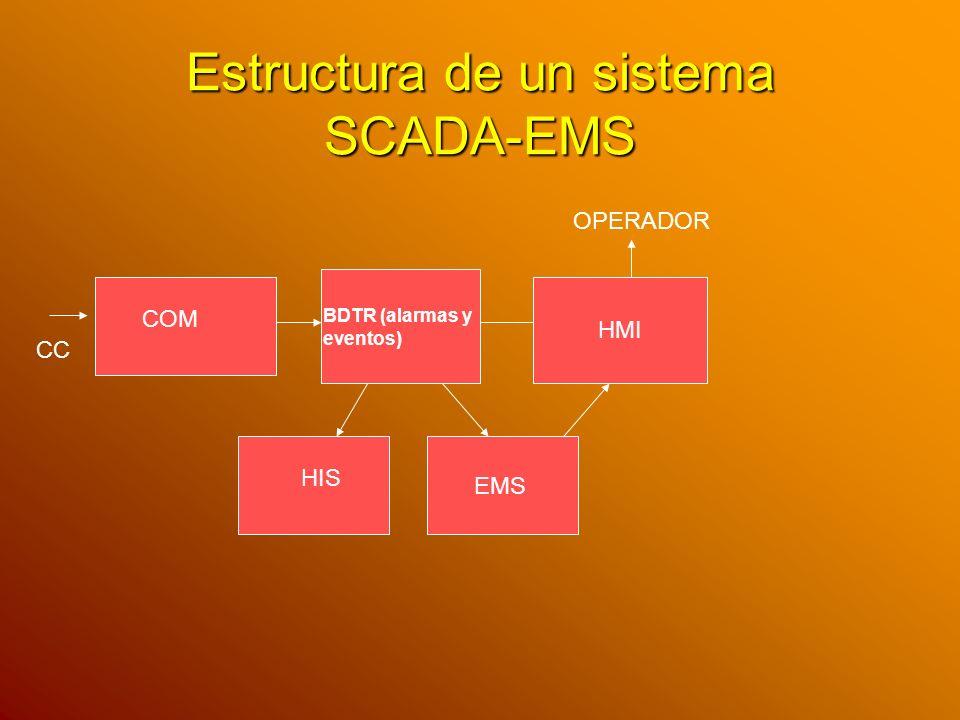 Estructura de un sistema SCADA-EMS