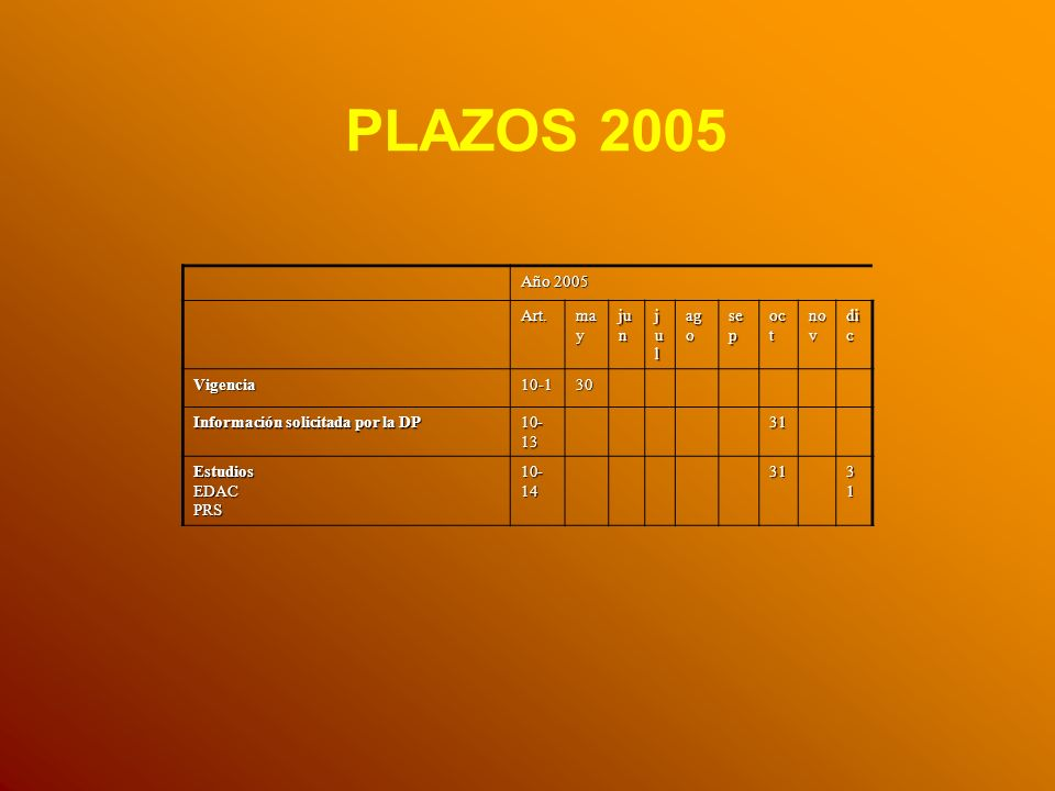 PLAZOS 2005 Año 2005 Art. may jun jul ago sep oct nov dic Vigencia