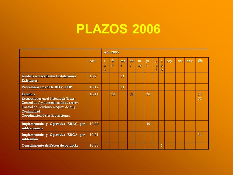 PLAZOS 2006 Año 2006 Art. ene feb mar abr may jun jul ago sep oct nov