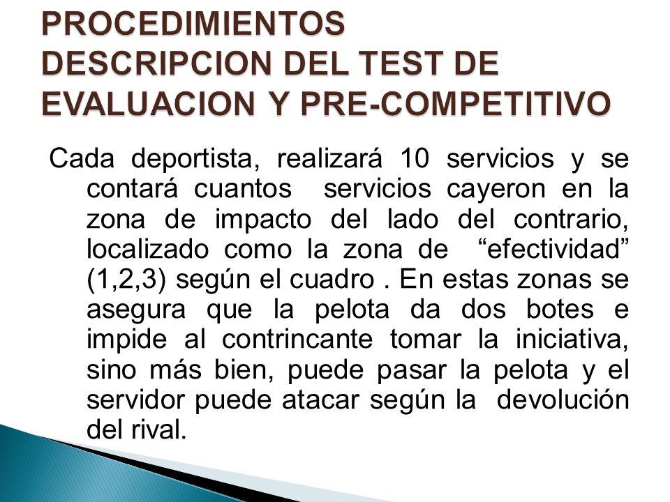 PROCEDIMIENTOS DESCRIPCION DEL TEST DE EVALUACION Y PRE-COMPETITIVO