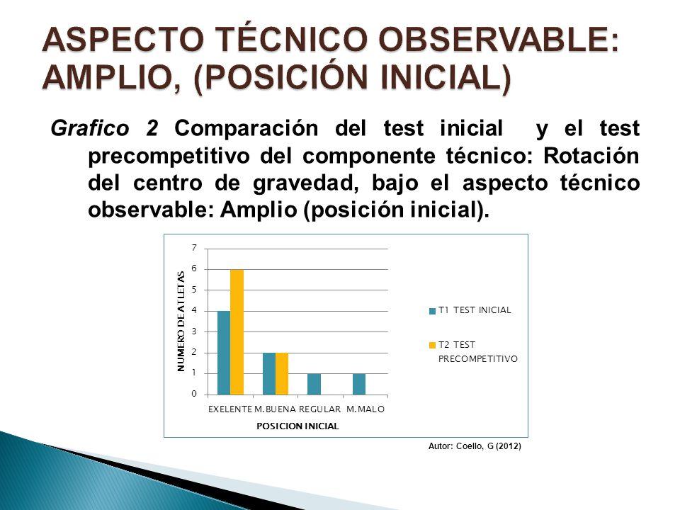 ASPECTO TÉCNICO OBSERVABLE: AMPLIO, (POSICIÓN INICIAL)