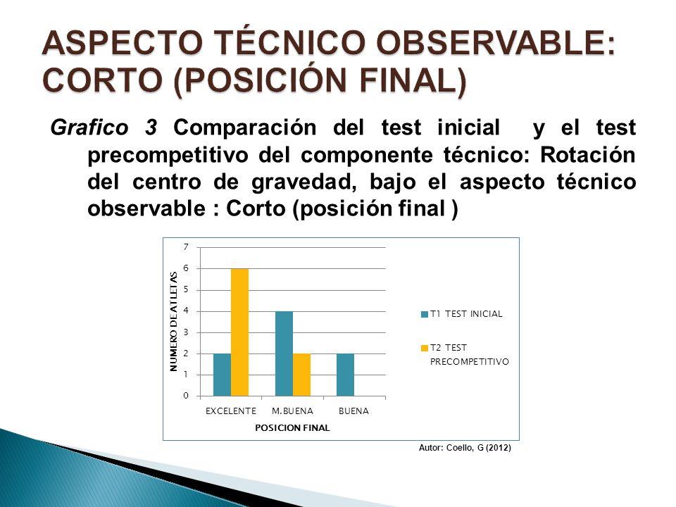 ASPECTO TÉCNICO OBSERVABLE: CORTO (POSICIÓN FINAL)