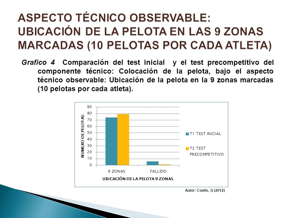 ASPECTO TÉCNICO OBSERVABLE: UBICACIÓN DE LA PELOTA EN LAS 9 ZONAS MARCADAS (10 PELOTAS POR CADA ATLETA)