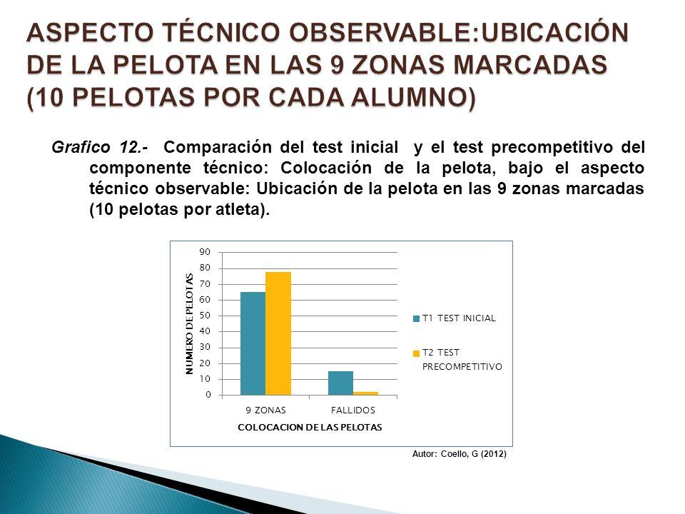 ASPECTO TÉCNICO OBSERVABLE:UBICACIÓN DE LA PELOTA EN LAS 9 ZONAS MARCADAS (10 PELOTAS POR CADA ALUMNO)