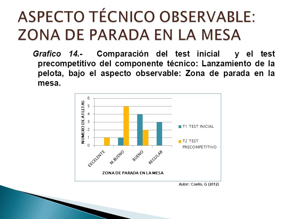 ASPECTO TÉCNICO OBSERVABLE: ZONA DE PARADA EN LA MESA
