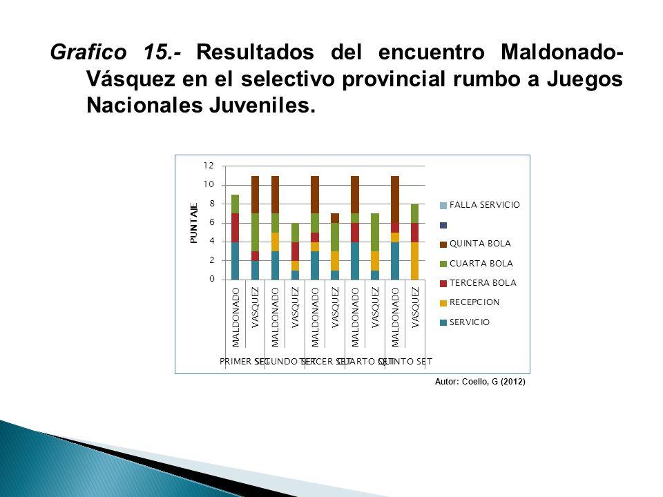 Grafico 15.- Resultados del encuentro Maldonado- Vásquez en el selectivo provincial rumbo a Juegos Nacionales Juveniles.