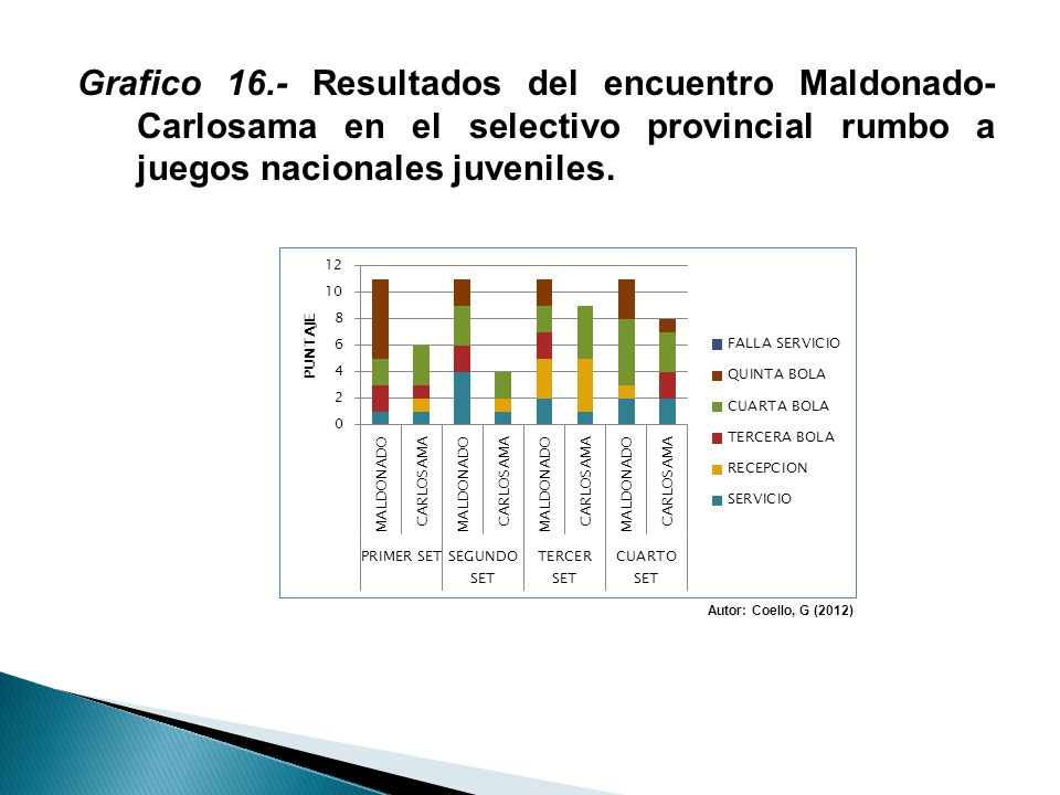 Grafico 16.- Resultados del encuentro Maldonado- Carlosama en el selectivo provincial rumbo a juegos nacionales juveniles.