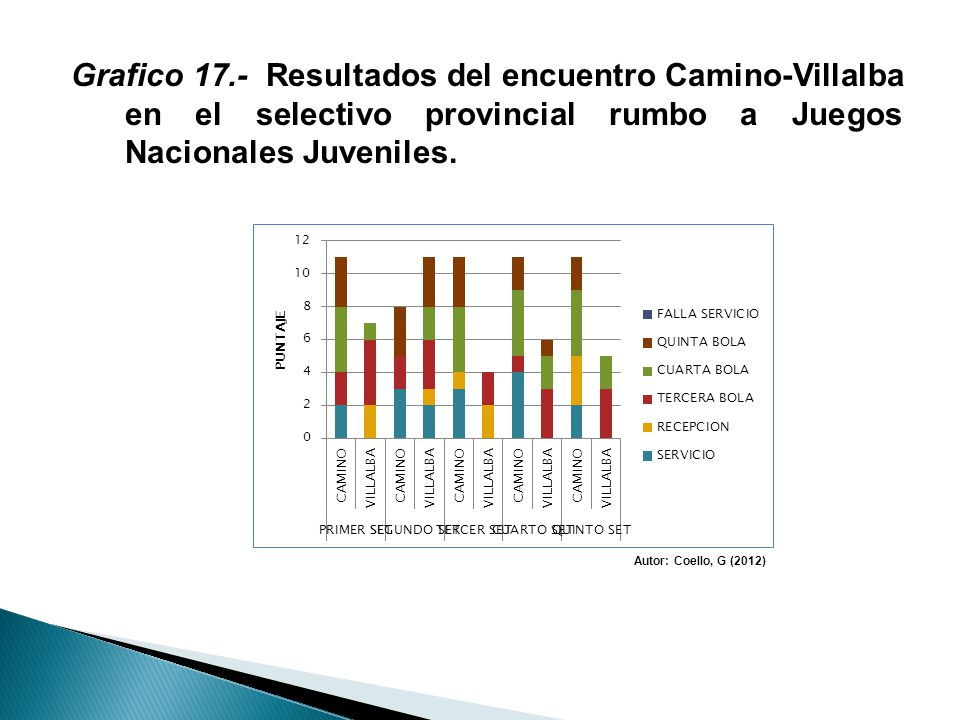 Grafico 17.- Resultados del encuentro Camino-Villalba en el selectivo provincial rumbo a Juegos Nacionales Juveniles.