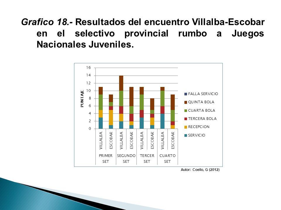 Grafico 18.- Resultados del encuentro Villalba-Escobar en el selectivo provincial rumbo a Juegos Nacionales Juveniles.