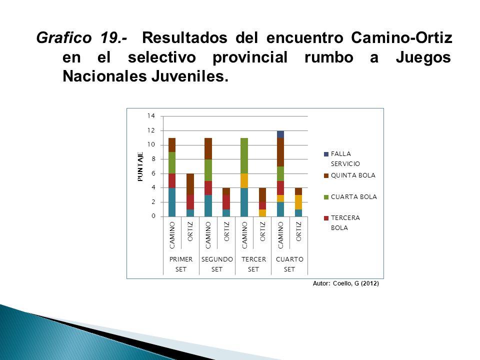 Grafico 19.- Resultados del encuentro Camino-Ortiz en el selectivo provincial rumbo a Juegos Nacionales Juveniles.