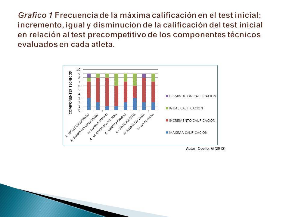 Grafico 1 Frecuencia de la máxima calificación en el test inicial; incremento, igual y disminución de la calificación del test inicial en relación al test precompetitivo de los componentes técnicos evaluados en cada atleta.