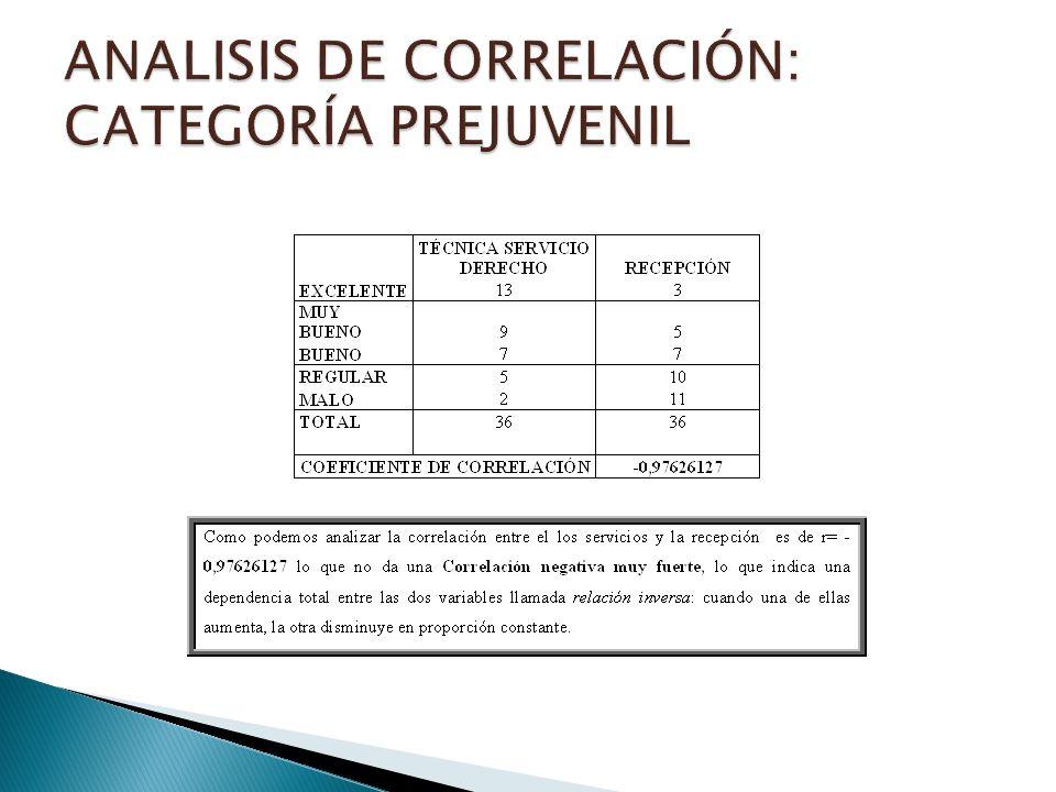 ANALISIS DE CORRELACIÓN: CATEGORÍA PREJUVENIL