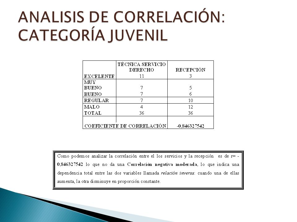 ANALISIS DE CORRELACIÓN: CATEGORÍA JUVENIL