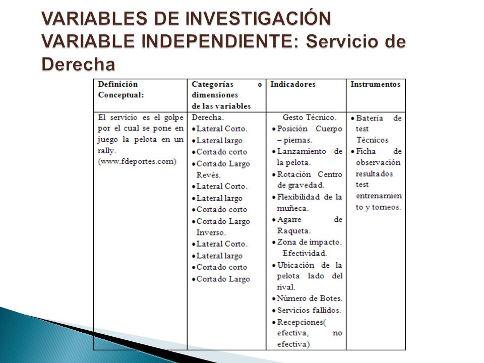 VARIABLES DE INVESTIGACIÓN VARIABLE INDEPENDIENTE: Servicio de Derecha