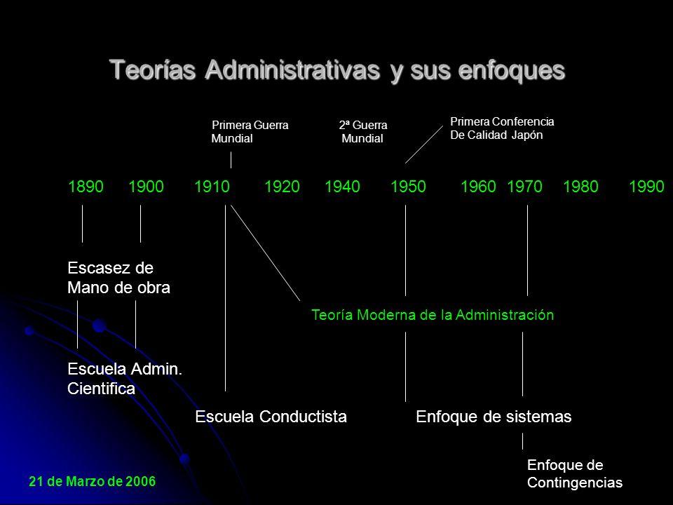 Teorías Administrativas y sus enfoques
