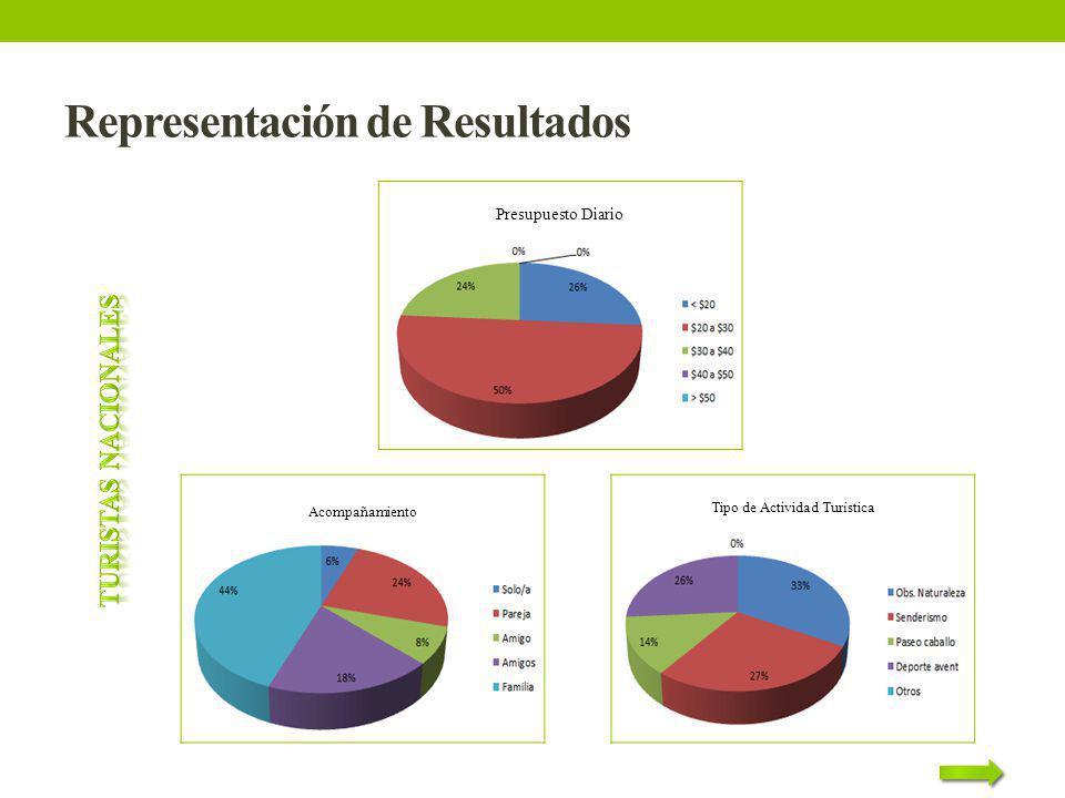 Representación de Resultados