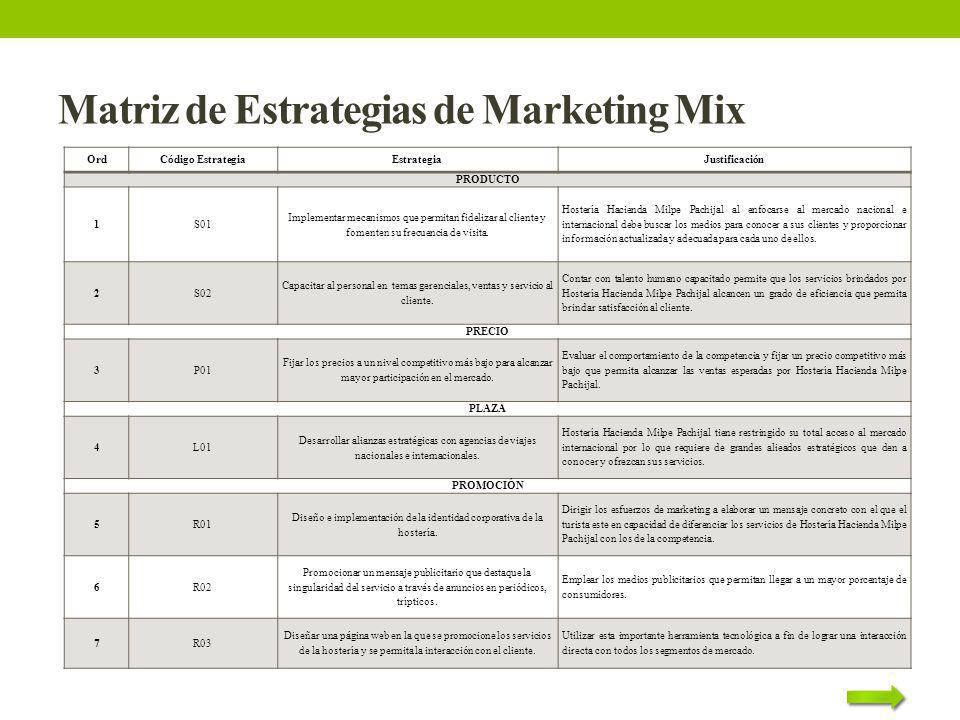 Matriz de Estrategias de Marketing Mix