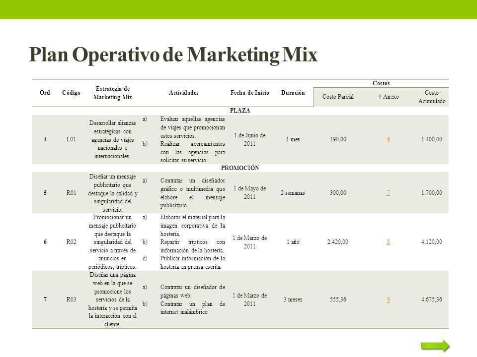 Plan Operativo de Marketing Mix