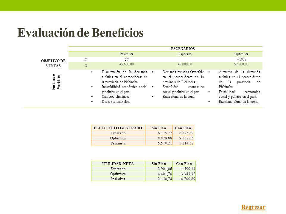 Evaluación de Beneficios