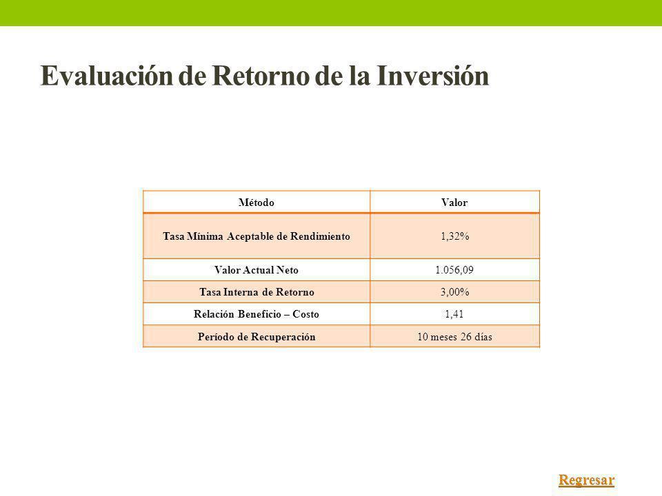 Evaluación de Retorno de la Inversión