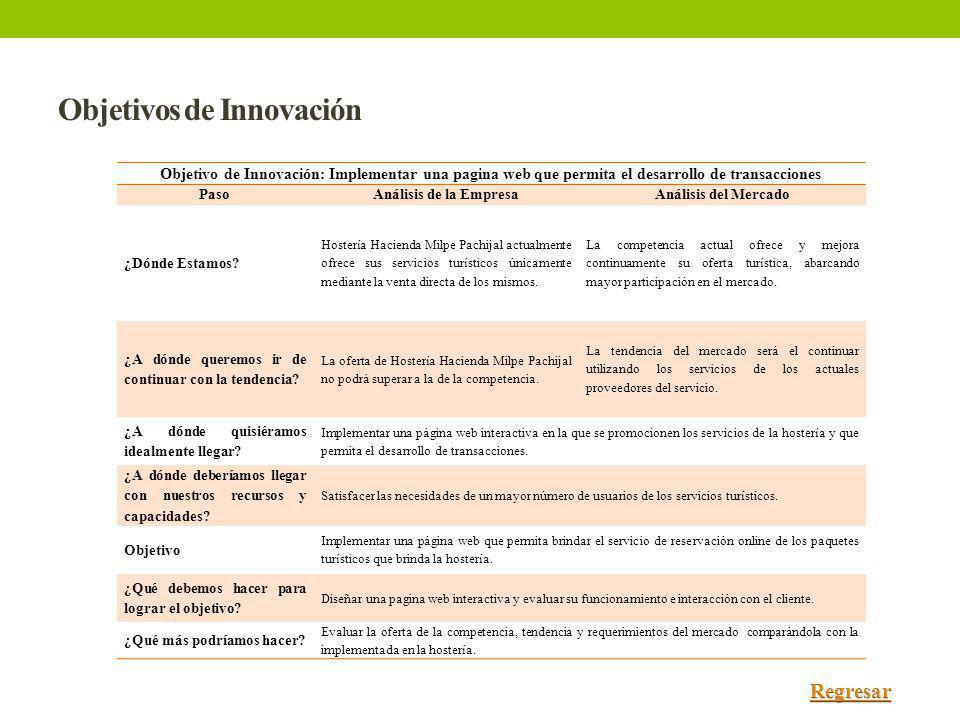 Objetivos de Innovación