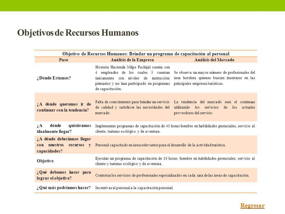Objetivos de Recursos Humanos