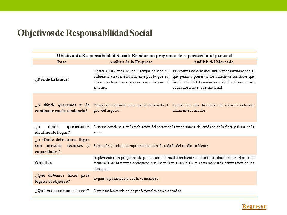 Objetivos de Responsabilidad Social