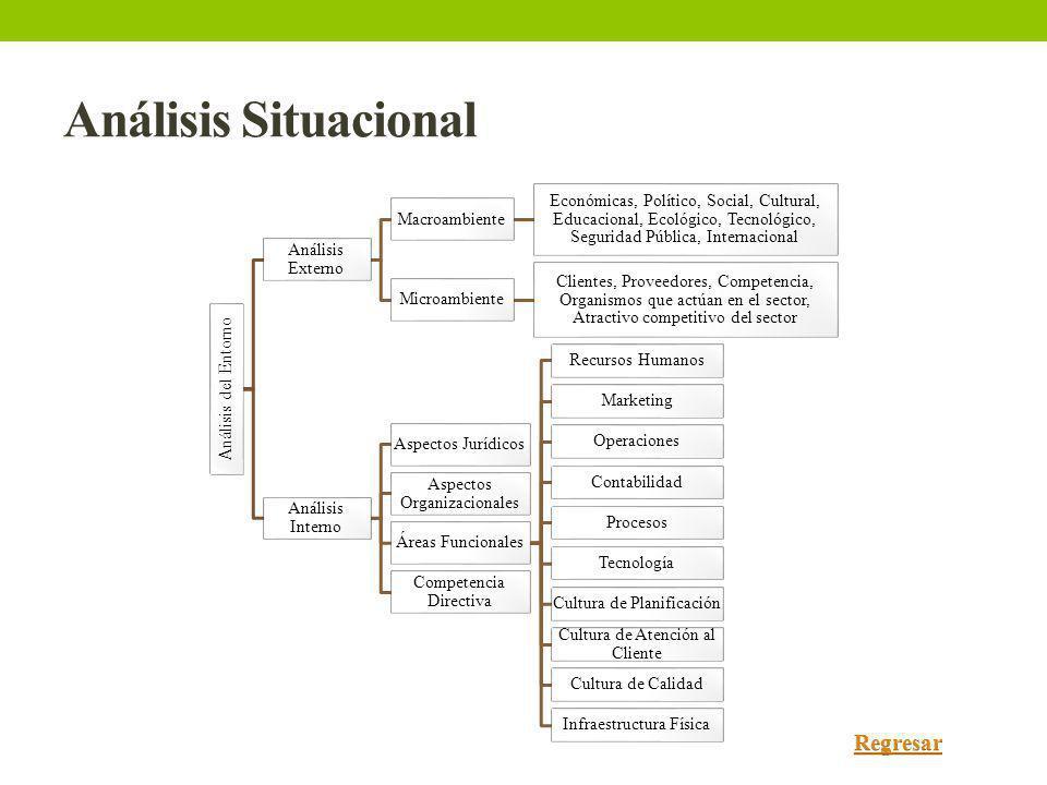 Análisis Situacional Regresar Análisis del Entorno Análisis Externo