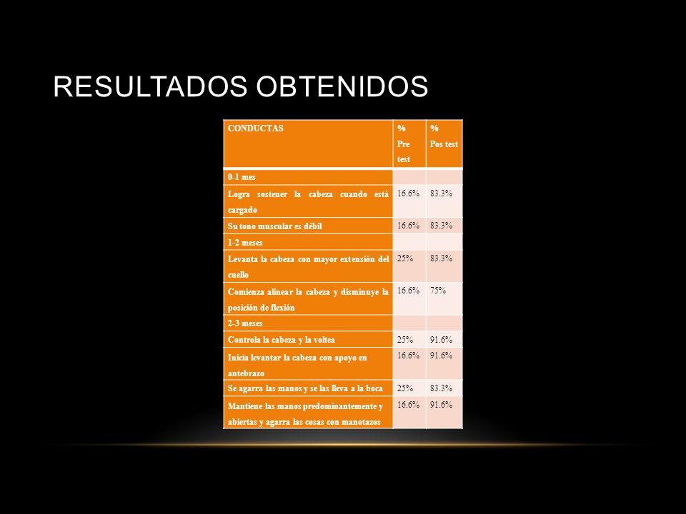 Resultados obtenidos CONDUCTAS % Pre test Pos test 0-1 mes