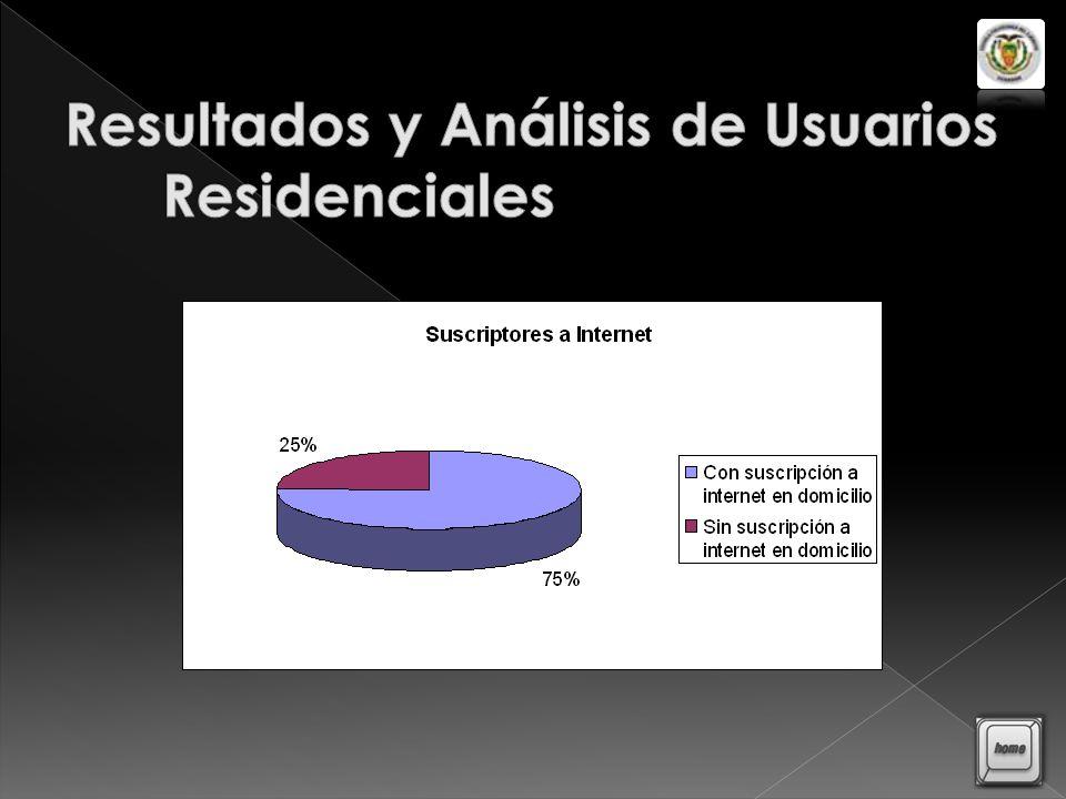 Resultados y Análisis de Usuarios Residenciales