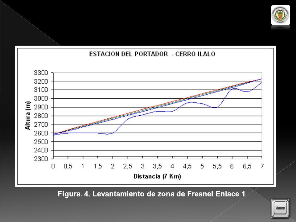 Figura. 4. Levantamiento de zona de Fresnel Enlace 1