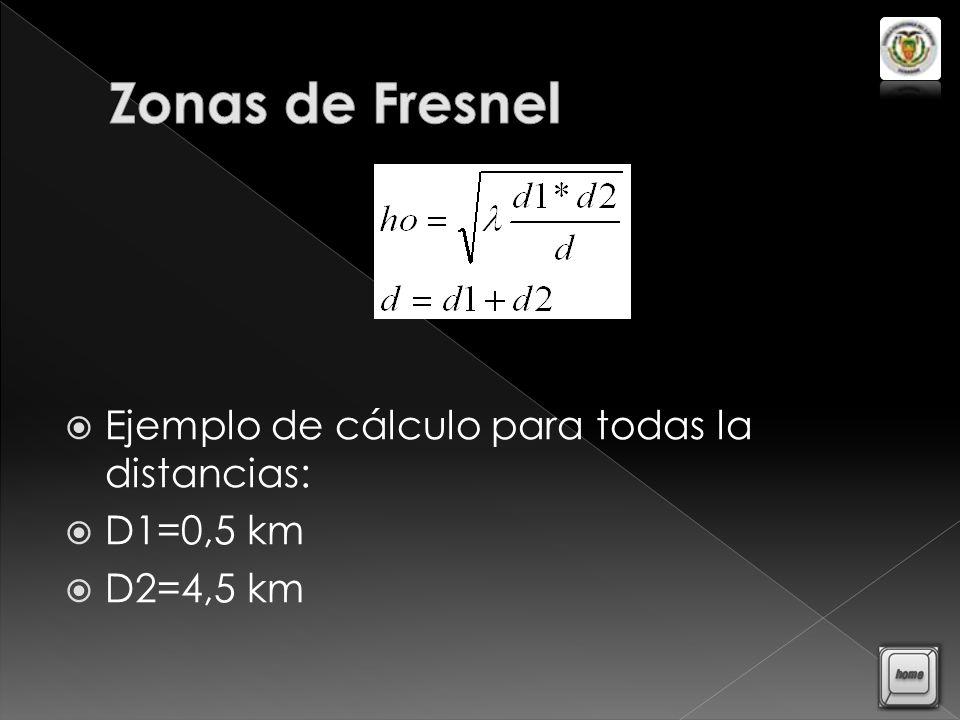 Zonas de Fresnel Ejemplo de cálculo para todas la distancias: