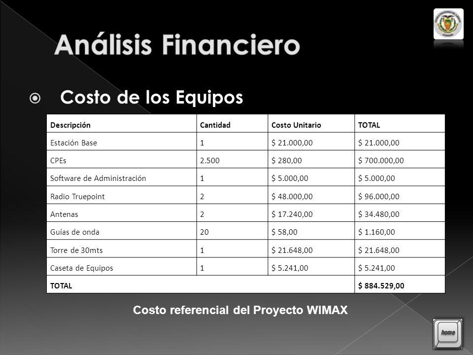 Análisis Financiero Costo de los Equipos