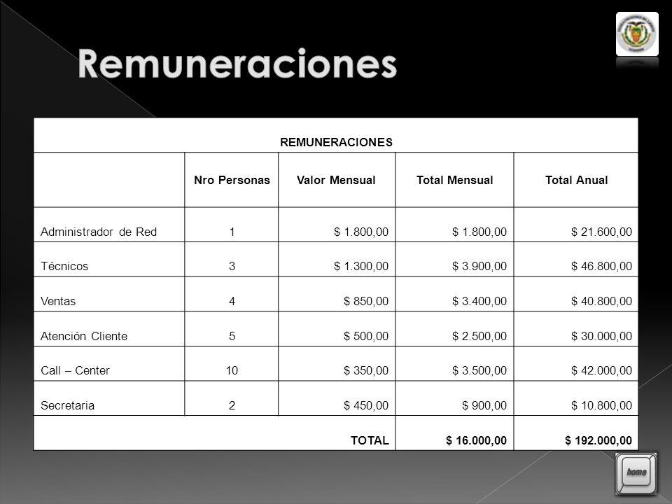 Remuneraciones REMUNERACIONES Nro Personas Valor Mensual Total Mensual
