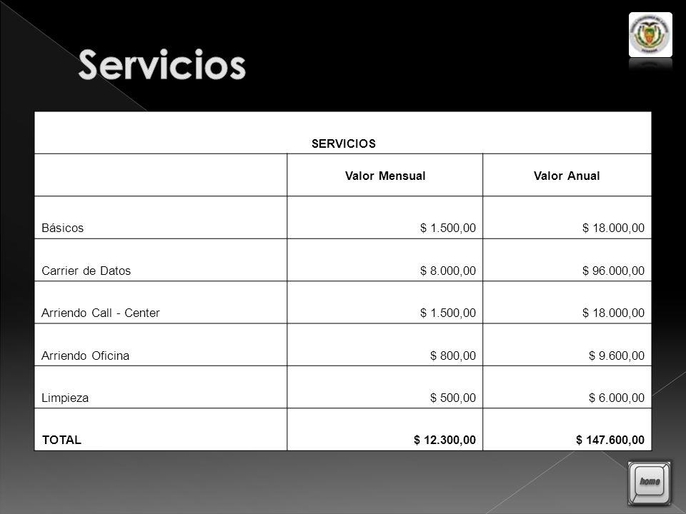 Servicios SERVICIOS Valor Mensual Valor Anual Básicos $ 1.500,00