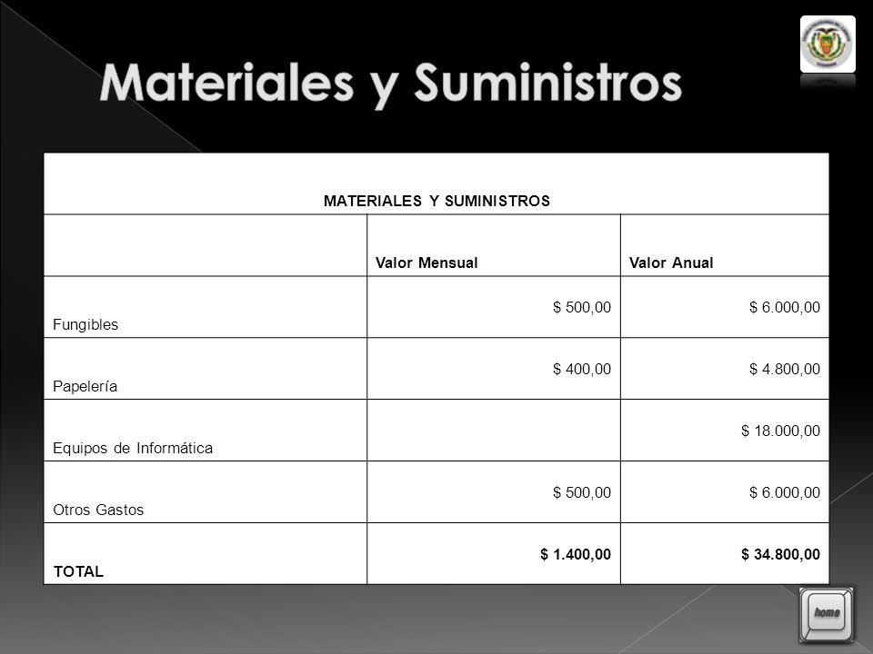 Materiales y Suministros