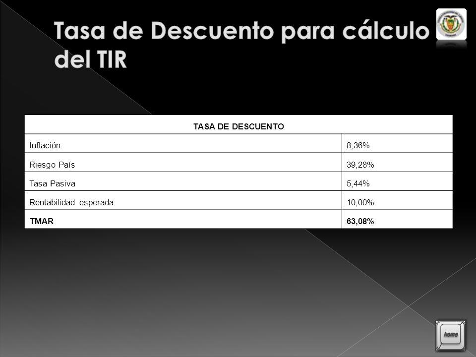 Tasa de Descuento para cálculo del TIR