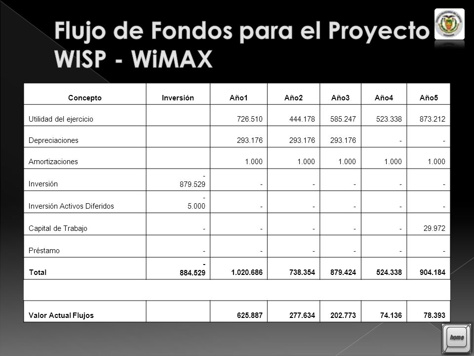 Flujo de Fondos para el Proyecto WISP - WiMAX