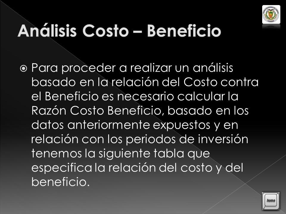Análisis Costo – Beneficio