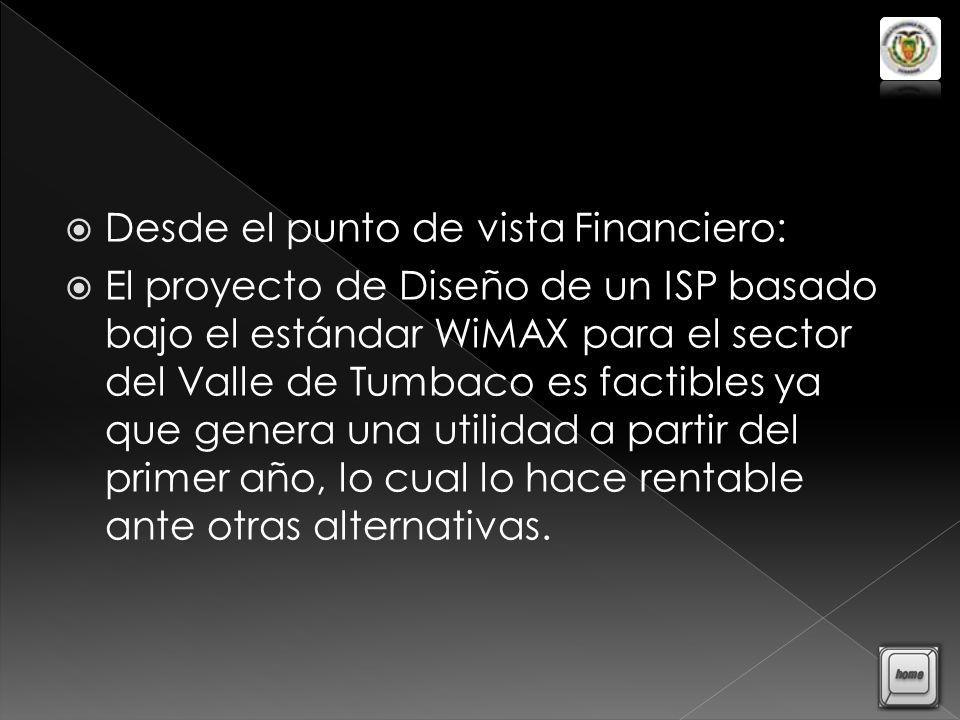 Desde el punto de vista Financiero: