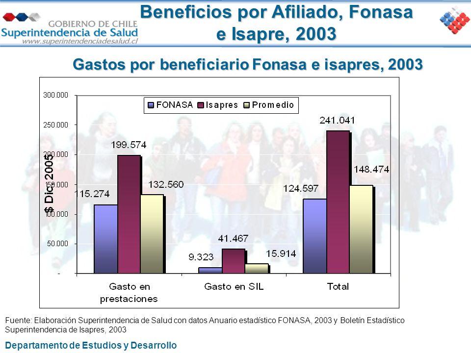 Gastos por beneficiario Fonasa e isapres, 2003
