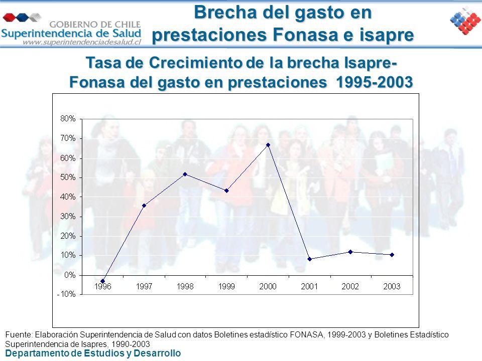 Brecha del gasto en prestaciones Fonasa e isapre